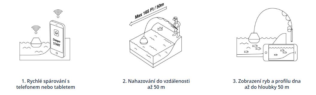 start-ilustrace