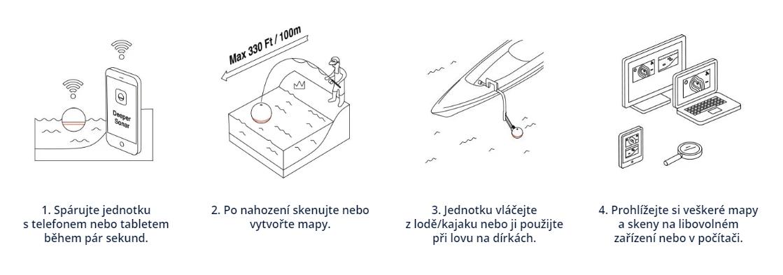 proplus-ilustrace